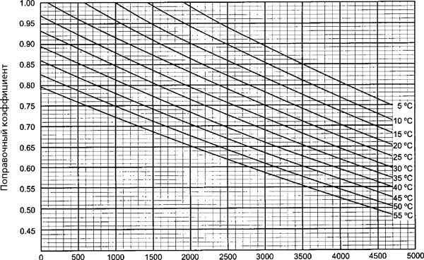 Расчет мощности дизельной электростанции
