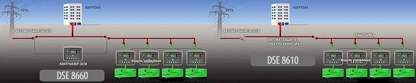 Синхронизация генераторов с сетью