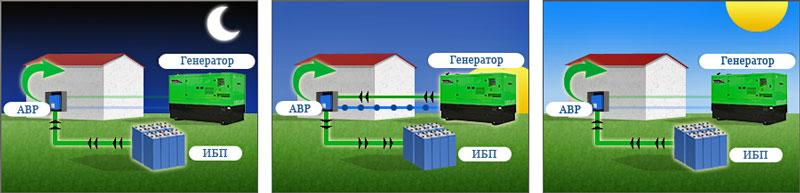 Дизель-генератор с АВР и ИБП